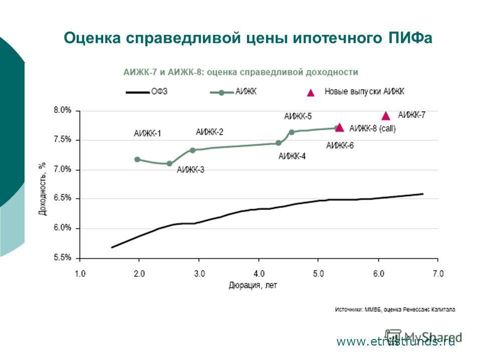 Оценка справедливой цены ипотечного ПИФа www.etrustfunds.ru