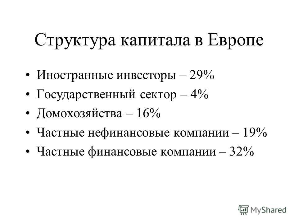 Структура капитала в Европе Иностранные инвесторы – 29% Государственный сектор – 4% Домохозяйства – 16% Частные нефинансовые компании – 19% Частные финансовые компании – 32%
