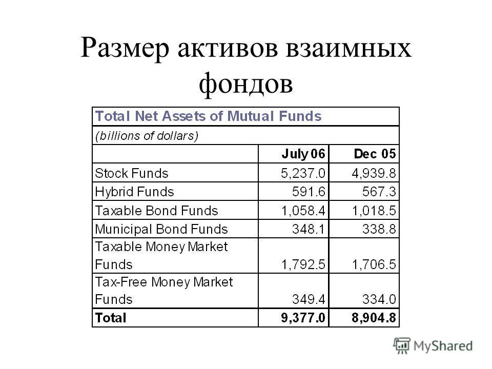 Размер активов взаимных фондов