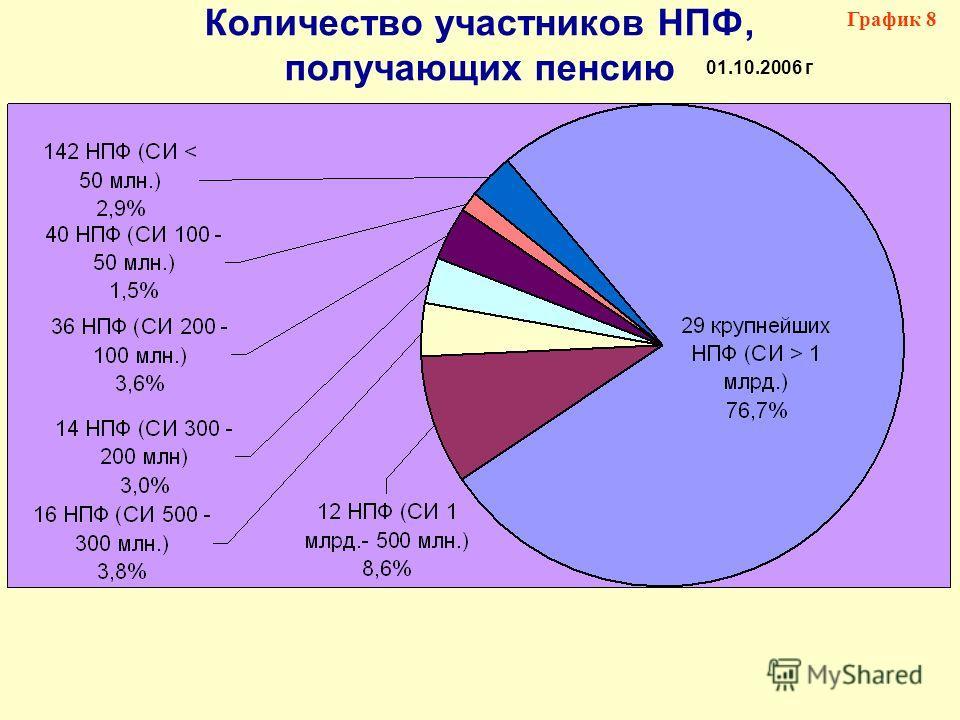 Количество участников НПФ, получающих пенсию График 8 01.10.2006 г