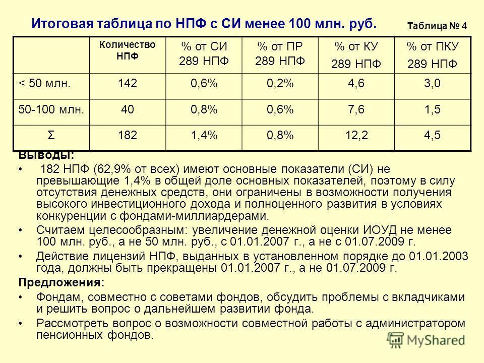 Итоговая таблица по НПФ с СИ менее 100 млн. руб. Выводы: 182 НПФ (62,9% от всех) имеют основные показатели (СИ) не превышающие 1,4% в общей доле основных показателей, поэтому в силу отсутствия денежных средств, они ограничены в возможности получения