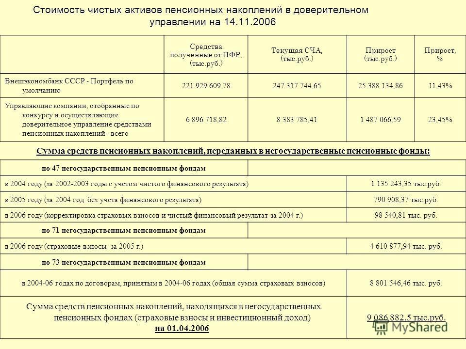 Стоимость чистых активов пенсионных накоплений в доверительном управлении на 14.11.2006 Средства полученные от ПФР, (тыс.руб.) Текущая СЧА, (тыс.руб.) Прирост (тыс.руб.) Прирост, % Внешэкономбанк СССР - Портфель по умолчанию 221 929 609,78247 317 744