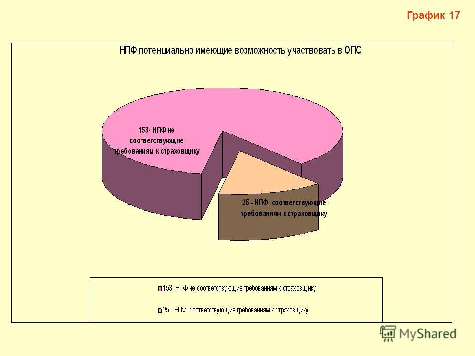 График 17