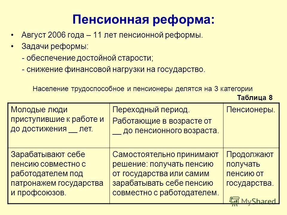Пенсионная реформа: Август 2006 года – 11 лет пенсионной реформы. Задачи реформы: - обеспечение достойной старости; - снижение финансовой нагрузки на государство. Население трудоспособное и пенсионеры делятся на 3 категории Молодые люди приступившие