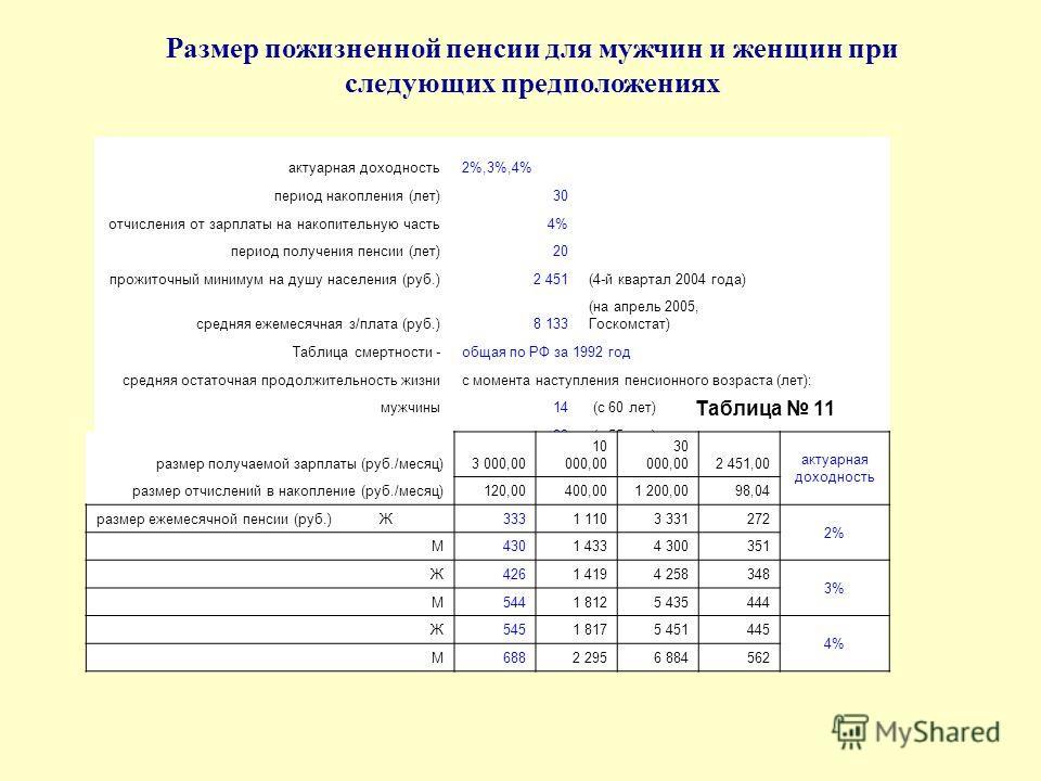 Размер пожизненной пенсии для мужчин и женщин при следующих предположениях актуарная доходность2%,3%,4% период накопления (лет)30 отчисления от зарплаты на накопительную часть4% период получения пенсии (лет)20 прожиточный минимум на душу населения (р