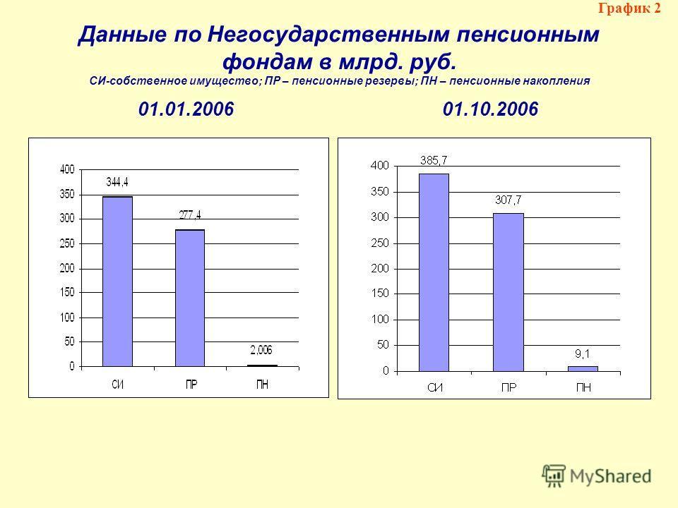 Данные по Негосударственным пенсионным фондам в млрд. руб. СИ-собственное имущество; ПР – пенсионные резервы; ПН – пенсионные накопления График 2 01.01.200601.10.2006