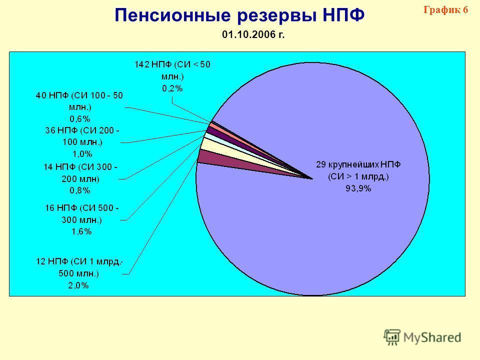 Пенсионные резервы НПФ 01.10.2006 г. График 6