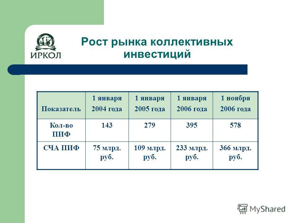 Рост рынка коллективных инвестиций Показатель 1 января 2004 года 1 января 2005 года 1 января 2006 года 1 ноября 2006 года Кол-во ПИФ 143 279395578 СЧА ПИФ75 млрд. руб. 109 млрд. руб. 233 млрд. руб. 366 млрд. руб.