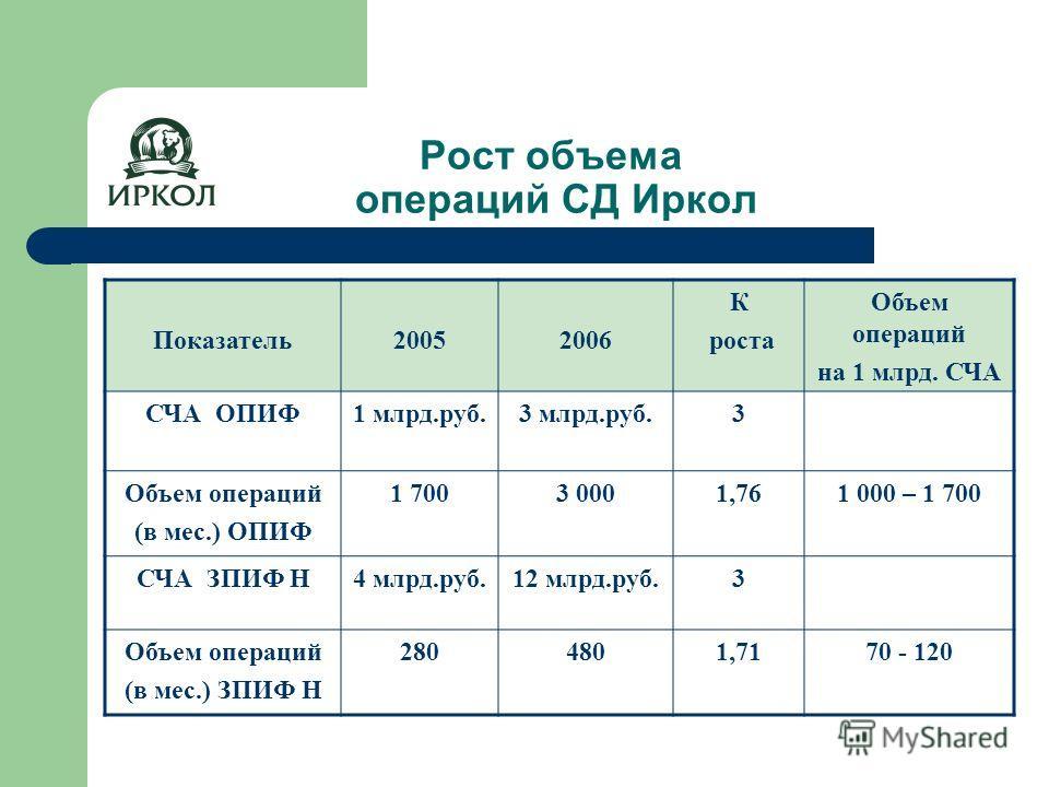 Рост объема операций СД Иркол Показатель20052006 К роста Объем операций на 1 млрд. СЧА СЧА ОПИФ1 млрд.руб. 3 млрд.руб.3 Объем операций (в мес.) ОПИФ 1 7003 0001,761 000 – 1 700 СЧА ЗПИФ Н4 млрд.руб.12 млрд.руб.3 Объем операций (в мес.) ЗПИФ Н 2804801