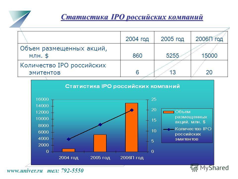 www.univer.ru тел: 792-5550 Статистика IPO российских компаний 2004 год2005 год2006П год Объем размещенных акций, млн. $ 860525515000 Количество IPO российских эмитентов 61320