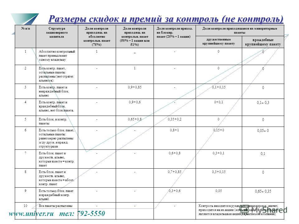 www.univer.ru тел: 792-5550 Размеры скидок и премий за контроль (не контроль) п/пСтруктура акционерного капитала Доля контроля приходящ. на абсолютно контрольн. пакет (75%) Доля контроля приходящ. на контрольн. пакет (50% + 1 акция или 51%) Доля конт