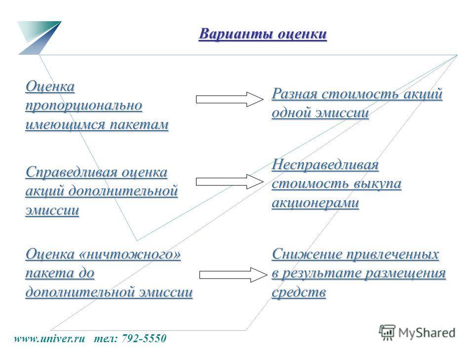 www.univer.ru тел: 792-5550 Варианты оценки Оценка пропорционально имеющимся пакетам Разная стоимость акций одной эмиссии Оценка «ничтожного» пакета до дополнительной эмиссии Снижение привлеченных в результате размещения средств Справедливая оценка а