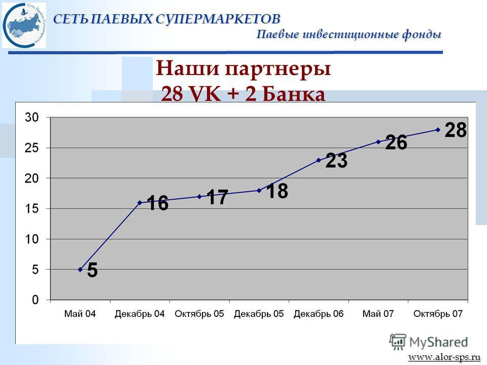 www.alor-sps.ru Наши партнеры 28 УК + 2 Банка СЕТЬ ПАЕВЫХ СУПЕРМАРКЕТОВ Паевые инвестиционные фонды Паевые инвестиционные фонды