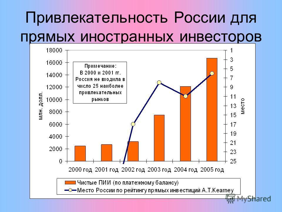 Привлекательность России для прямых иностранных инвесторов