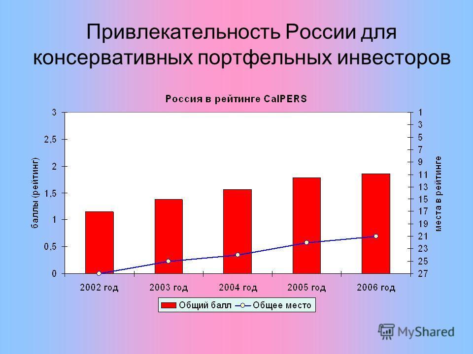 Привлекательность России для консервативных портфельных инвесторов