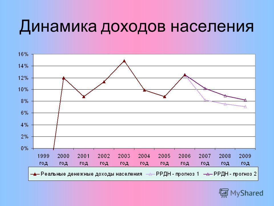 Динамика доходов населения