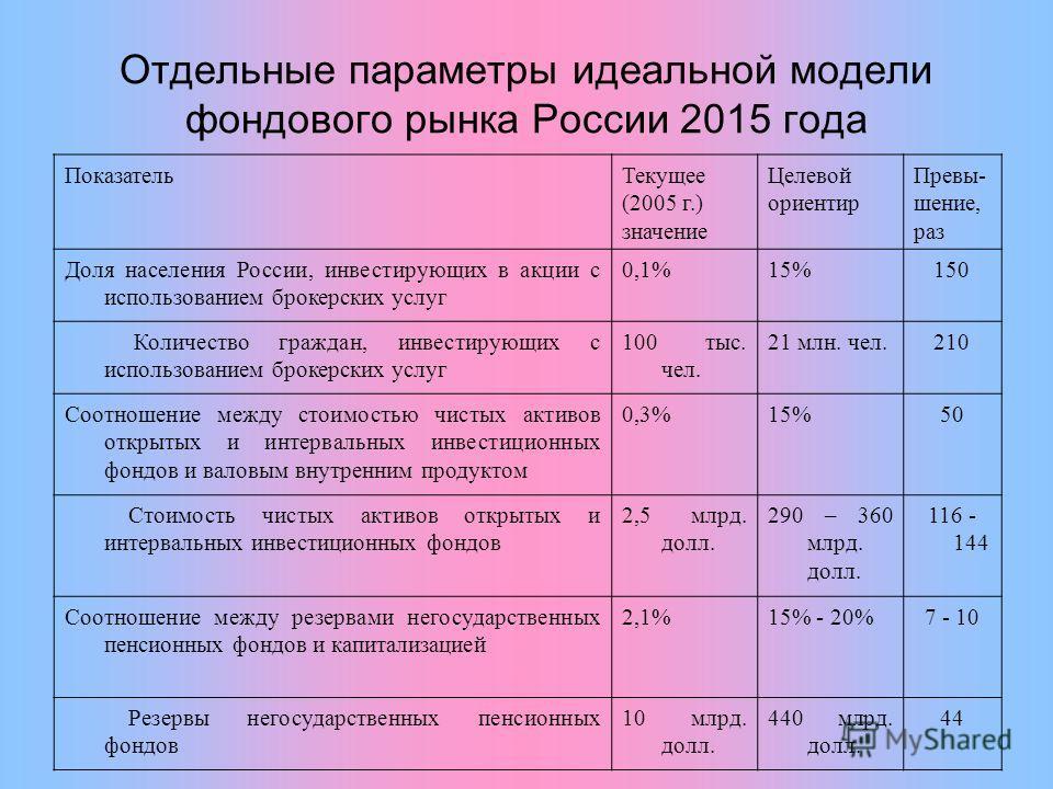 Отдельные параметры идеальной модели фондового рынка России 2015 года ПоказательТекущее (2005 г.) значение Целевой ориентир Превы- шение, раз Доля населения России, инвестирующих в акции с использованием брокерских услуг 0,1%15%150 Количество граждан
