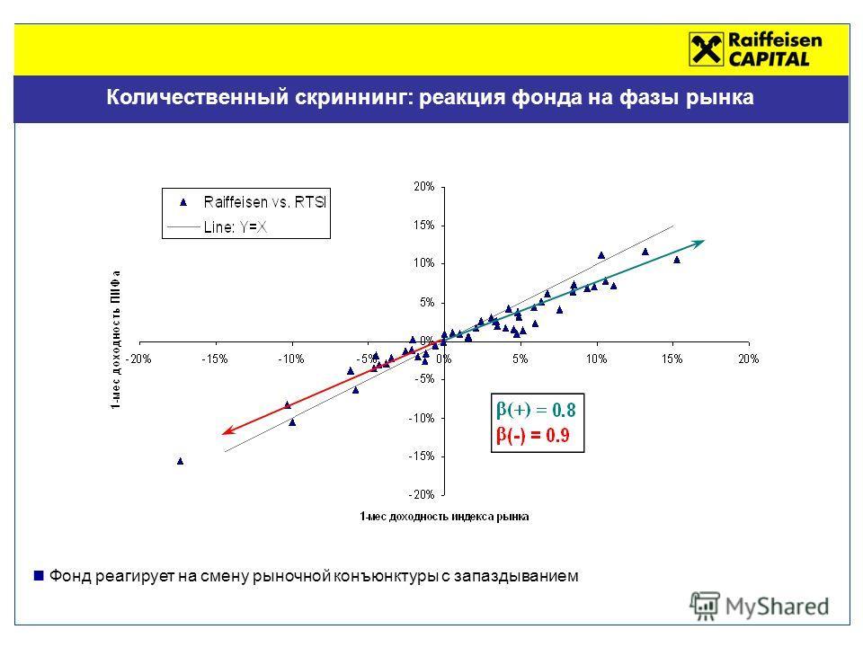 Количественный скриннинг: реакция фонда на фазы рынка Фонд реагирует на смену рыночной конъюнктуры с запаздыванием