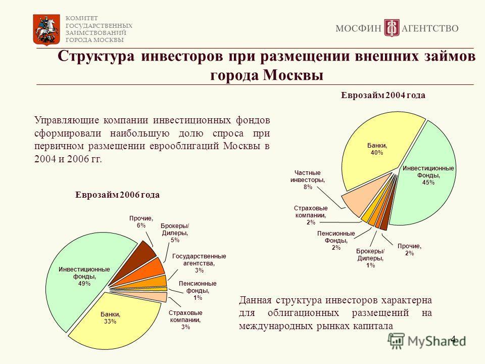 КОМИТЕТ ГОСУДАРСТВЕННЫХ ЗАИМСТВОВАНИЙ ГОРОДА МОСКВЫ 4 Структура инвесторов при размещении внешних займов города Москвы Управляющие компании инвестиционных фондов сформировали наибольшую долю спроса при первичном размещении еврооблигаций Москвы в 2004