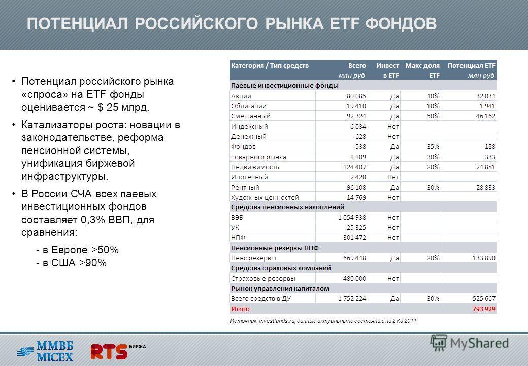 ПОТЕНЦИАЛ РОССИЙСКОГО РЫНКА ETF ФОНДОВ Источник: Investfunds.ru, данные актуальны по состоянию на 2 Кв 2011 Потенциал российского рынка «спроса» на ETF фонды оценивается ~ $ 25 млрд. Катализаторы роста: новации в законодательстве, реформа пенсионной