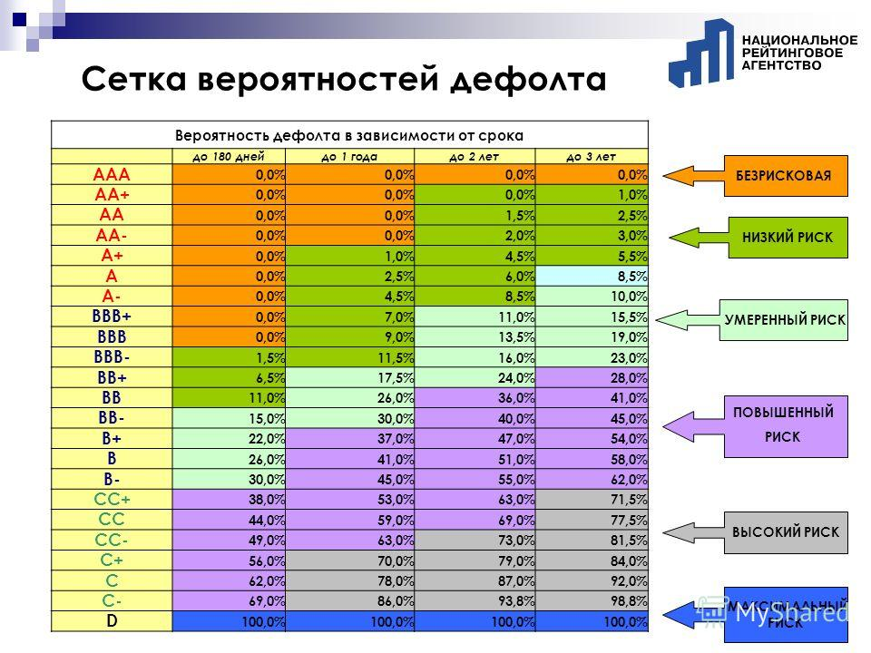 Сетка вероятностей дефолта Вероятность дефолта в зависимости от срока до 180 днейдо 1 годадо 2 летдо 3 лет AAA 0,0% AA+ 0,0% 1,0% AA 0,0% 1,5%2,5% AA- 0,0% 2,0%3,0% A+ 0,0%1,0%4,5%4,5%5,5%5,5% A 0,0%2,5%2,5%6,0%8,5% A- 0,0%4,5%4,5%8,5%8,5%10,0% BBB+