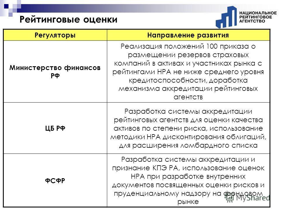 Рейтинговые оценки РегуляторыНаправление развития Министерство финансов РФ Реализация положений 100 приказа о размещении резервов страховых компаний в активах и участниках рынка с рейтингами НРА не ниже среднего уровня кредитоспособности, доработка м