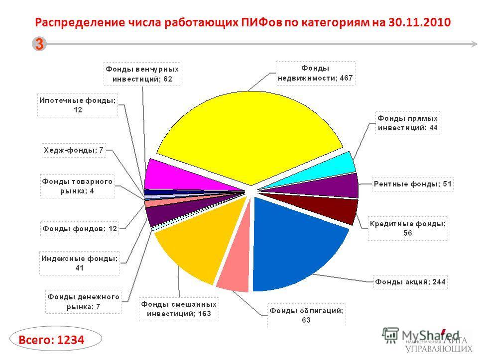Распределение числа работающих ПИФов по категориям на 30.11.2010 3 Всего: 1234