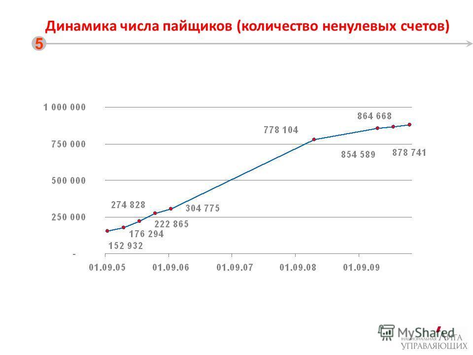 Динамика числа пайщиков (количество ненулевых счетов) 5