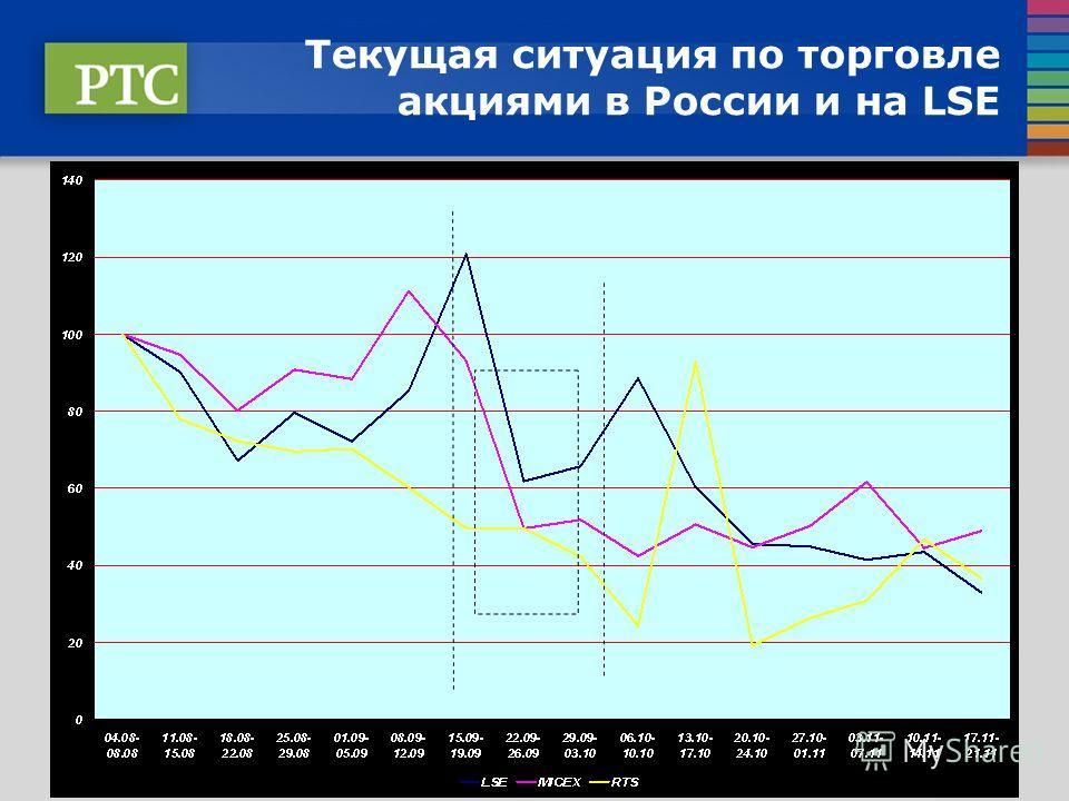 Текущая ситуация по торговле акциями в России и на LSE