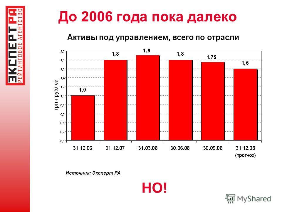 До 2006 года пока далеко Источник: Эксперт РА НО! Активы под управлением, всего по отрасли