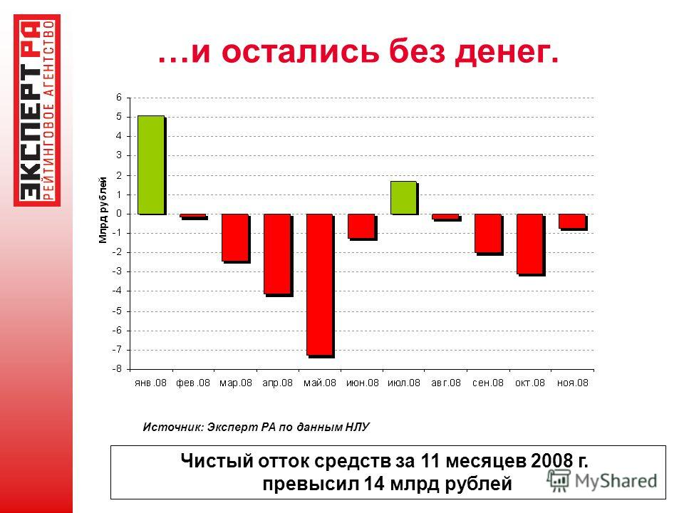 …и остались без денег. Источник: Эксперт РА по данным НЛУ Чистый отток средств за 11 месяцев 2008 г. превысил 14 млрд рублей