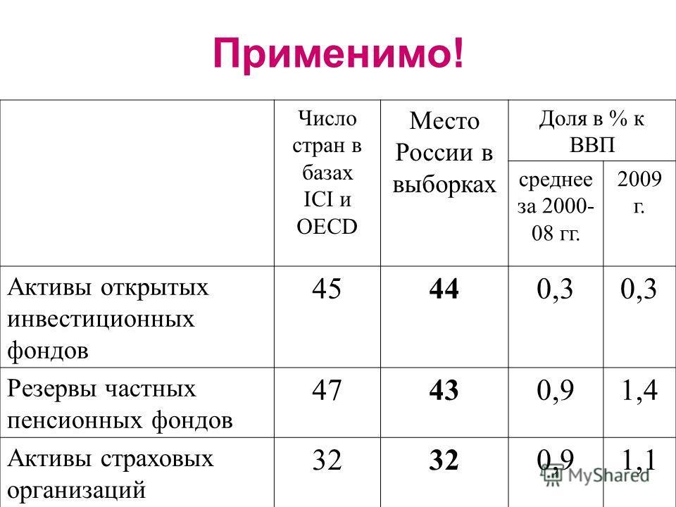 Применимо! Число стран в базах ICI и OECD Место России в выборках Доля в % к ВВП среднее за 2000- 08 гг. 2009 г. Активы открытых инвестиционных фондов 45440,3 Резервы частных пенсионных фондов 47430,91,4 Активы страховых организаций 32 0,91,1