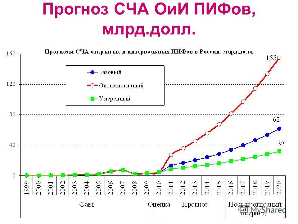 Прогноз СЧА ОиИ ПИФов, млрд.долл.