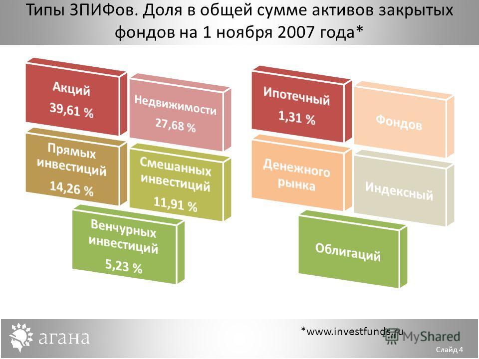 *www.investfunds.ru Типы ЗПИФов. Доля в общей сумме активов закрытых фондов на 1 ноября 2007 года* Слайд 4