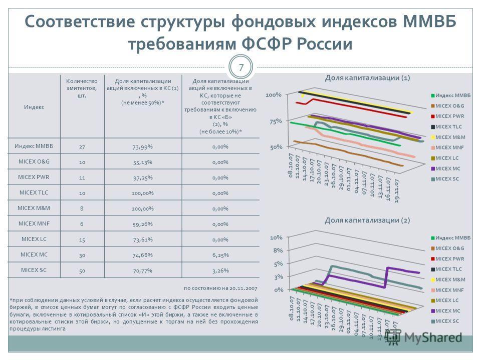Соответствие структуры фондовых индексов ММВБ требованиям ФСФР России 7 Индекс Количество эмитентов, шт. Доля капитализации акций включенных в КС (1), % (не менее 50%)* Доля капитализации акций не включенных в КС, которые не соответствуют требованиям
