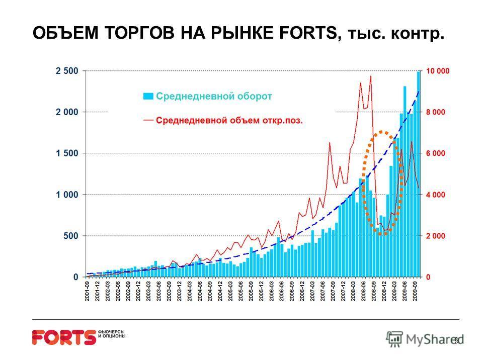 ОБЪЕМ ТОРГОВ НА РЫНКЕ FORTS, тыс. контр. 9