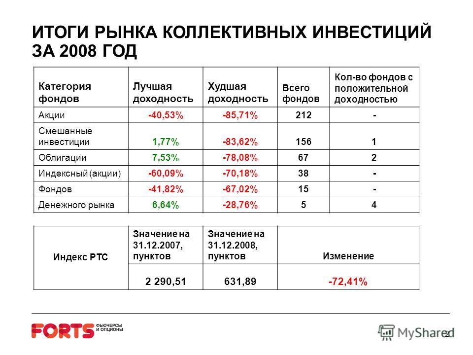 ИТОГИ РЫНКА КОЛЛЕКТИВНЫХ ИНВЕСТИЦИЙ ЗА 2008 ГОД Категория фондов Лучшая доходность Худшая доходность Всего фондов Кол-во фондов с положительной доходностью Акции-40,53%-85,71%212- Смешанные инвестиции1,77%-83,62%1561 Облигации7,53%-78,08%672 Индексны