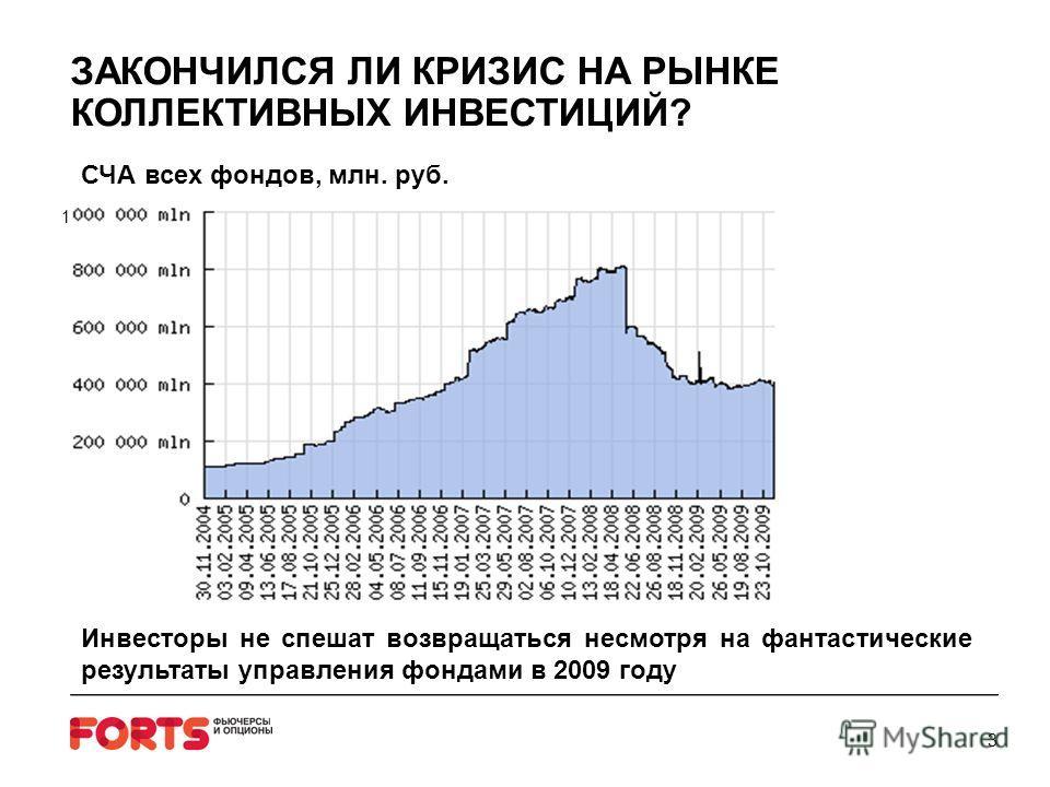 3 Инвесторы не спешат возвращаться несмотря на фантастические результаты управления фондами в 2009 году ЗАКОНЧИЛСЯ ЛИ КРИЗИС НА РЫНКЕ КОЛЛЕКТИВНЫХ ИНВЕСТИЦИЙ? СЧА всех фондов, млн. руб. 1