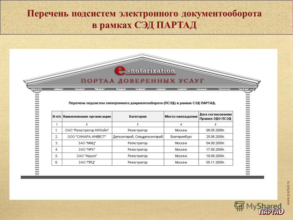 www.partad.ru Перечень подсистем электронного документооборота в рамках СЭД ПАРТАД