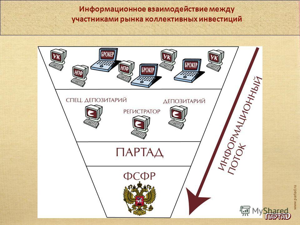 www.partad.ru Информационное взаимодействие между участниками рынка коллективных инвестиций