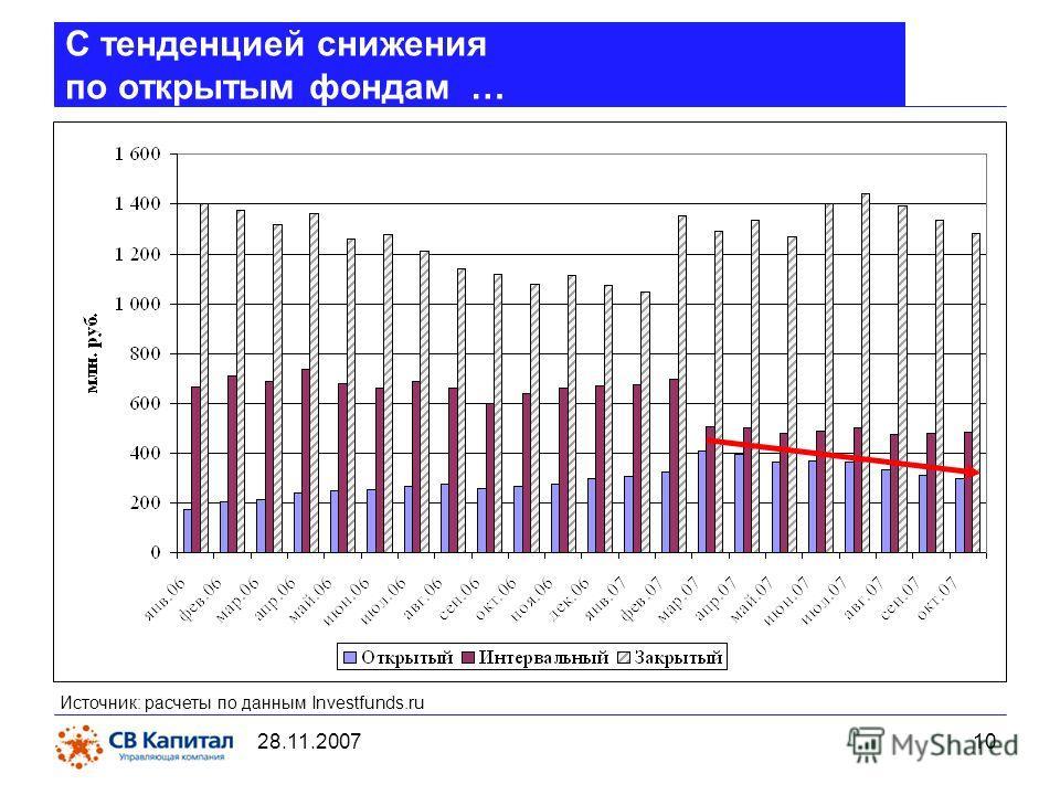 28.11.2007 10 C тенденцией снижения по открытым фондам … Источник: расчеты по данным Investfunds.ru