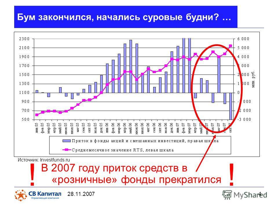 28.11.2007 4 Бум закончился, начались суровые будни? … В 2007 году приток средств в «розничные» фонды прекратился ! Источник: Investfunds.ru !