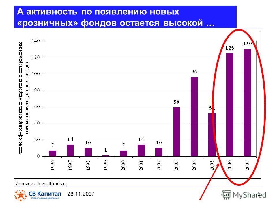 28.11.2007 5 А активность по появлению новых «розничных» фондов остается высокой … Источник: Investfunds.ru