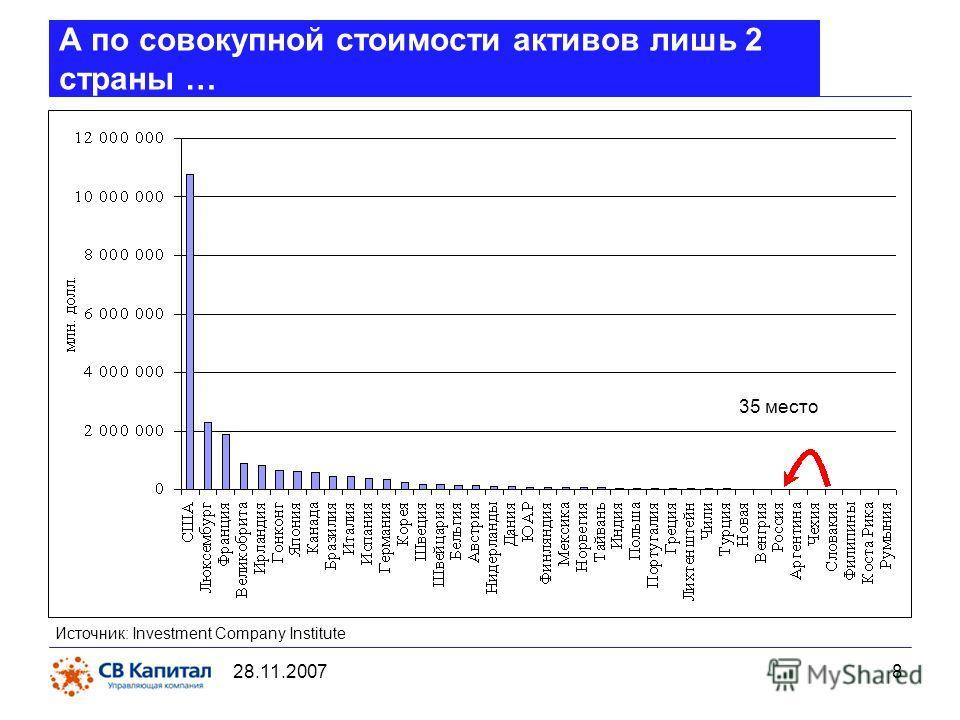28.11.2007 8 А по совокупной стоимости активов лишь 2 страны … Источник: Investment Company Institute 35 место