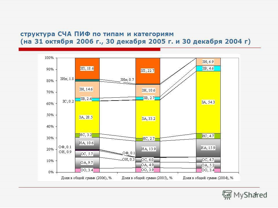 4 структура СЧА ПИФ по типам и категориям (на 31 октября 2006 г., 30 декабря 2005 г. и 30 декабря 2004 г)