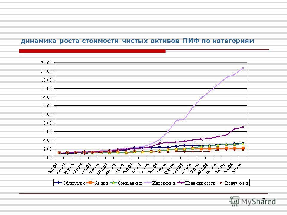 7 динамика роста стоимости чистых активов ПИФ по категориям