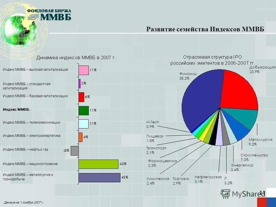 11 Энергетика 3,4% Химическая 2,4% Финансы 38,2% Добывающая 23,9% Металлургия 9,2% Транспорт 2,1% Нефтегазовая 3,1% Фармацевтика 2,3% Строительство 7,0% Развитие семейства Индексов ММВБ Торговля 2,9% Hi-Tech 0,9% Индекс ММВБ – высокая капитализация И