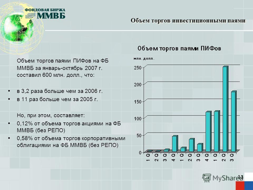 13 Объем торгов инвестиционными паями Объем торгов паями ПИФов на ФБ ММВБ за январь-октябрь 2007 г. составил 600 млн. долл., что: в 3,2 раза больше чем за 2006 г. в 11 раз больше чем за 2005 г. Но, при этом, составляет: 0,12% от объема торгов акциями