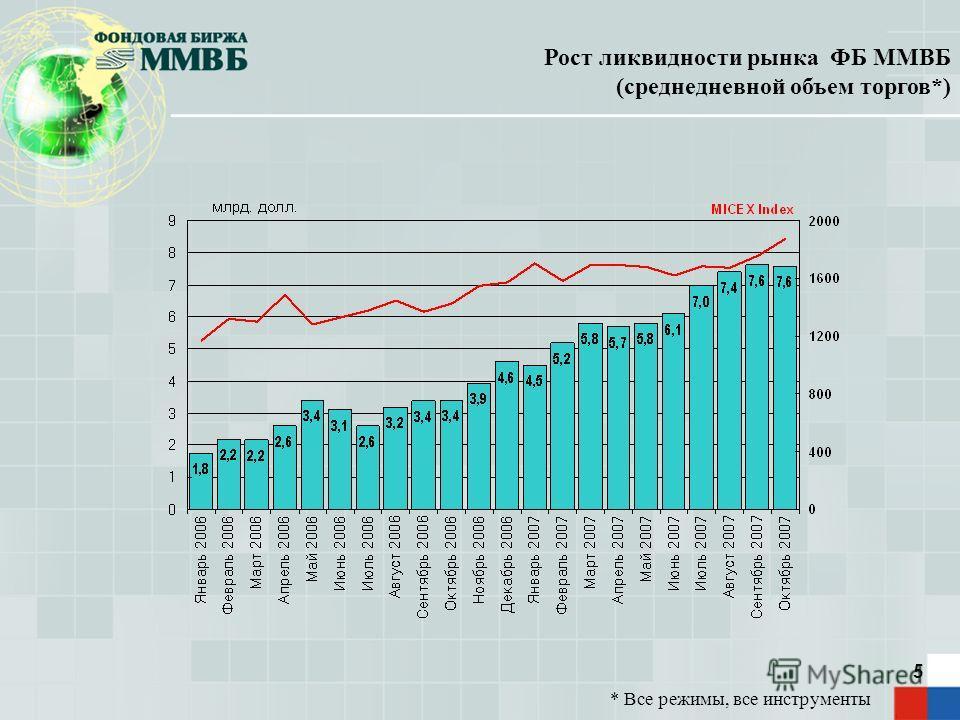 5 Рост ликвидности рынка ФБ ММВБ (среднедневной объем торгов*) * Все режимы, все инструменты