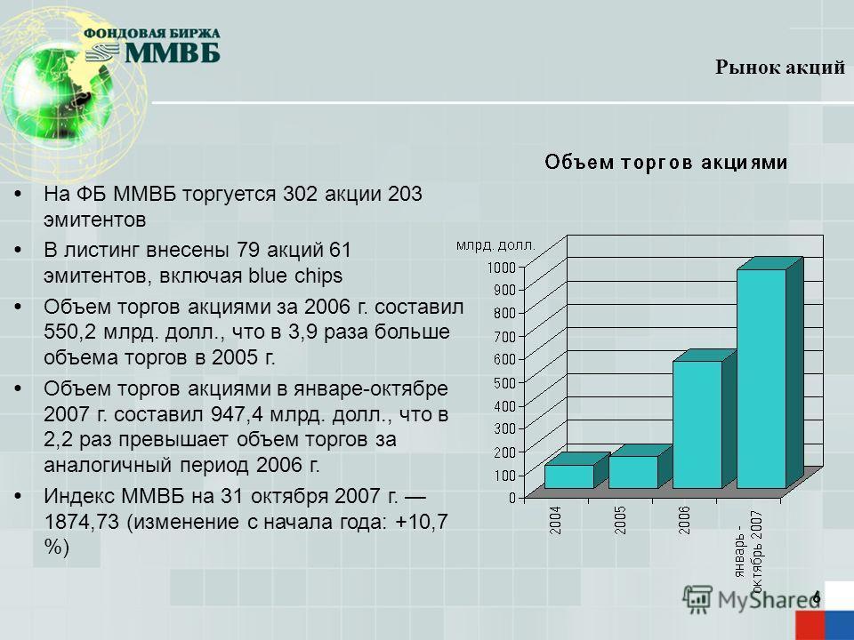 6 На ФБ ММВБ торгуется 302 акции 203 эмитентов В листинг внесены 79 акций 61 эмитентов, включая blue chips Объем торгов акциями за 2006 г. составил 550,2 млрд. долл., что в 3,9 раза больше объема торгов в 2005 г. Объем торгов акциями в январе-октябре